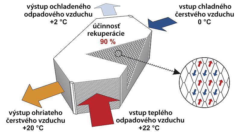 Schéma rekuperácie